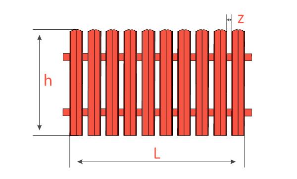 Калькулятор штахетника розрахунок вартості
