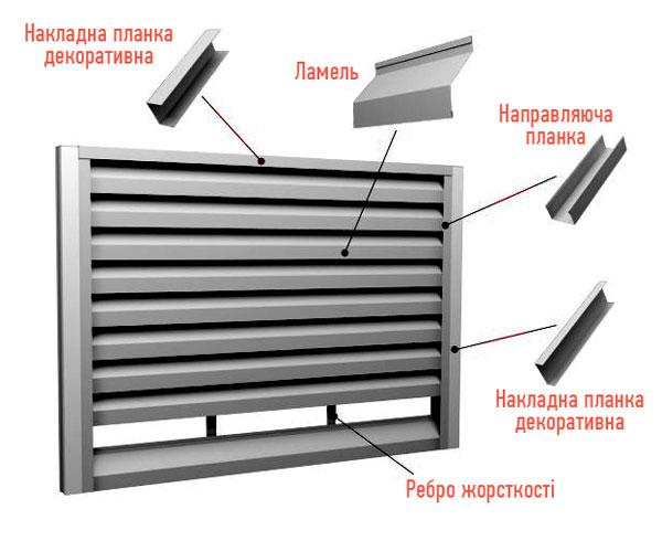 Паркан ЖАЛЮЗІ Конструкція