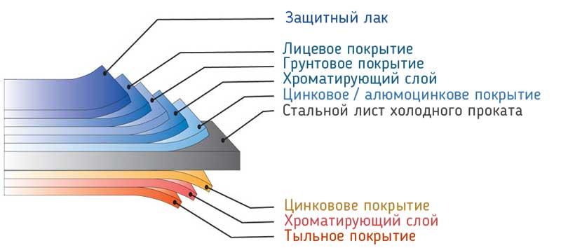 Структура покрытия металла